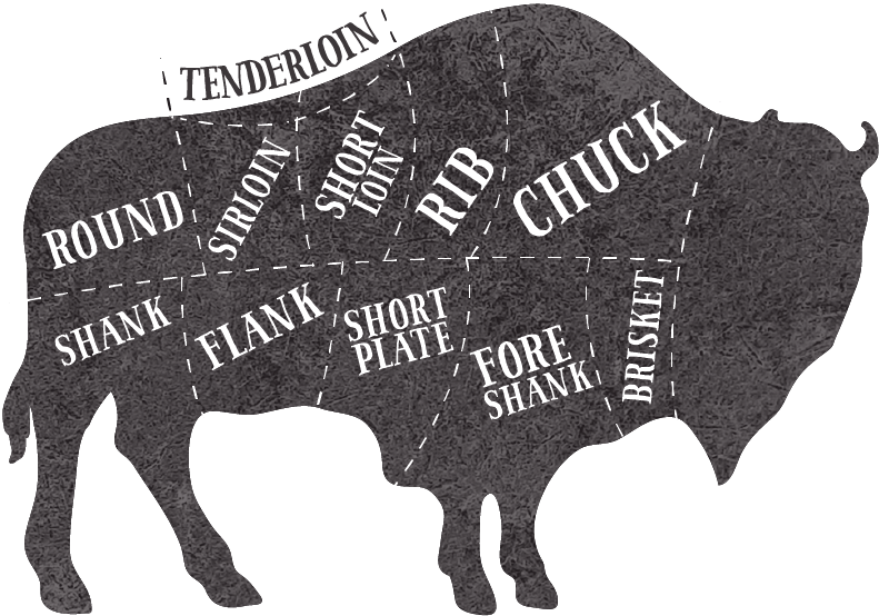 Diagram of bison meat cuts