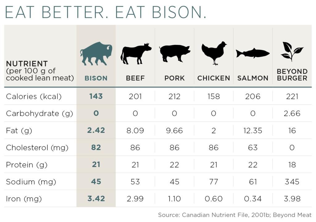 Bison nutrient comparison